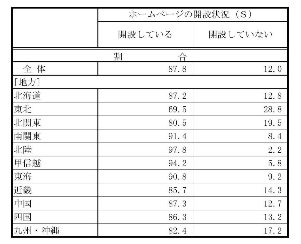 総務省発表 平成28年通信利用動向調査報告書(企業編)