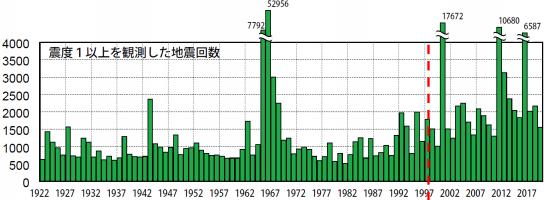 日本の地震発生件数