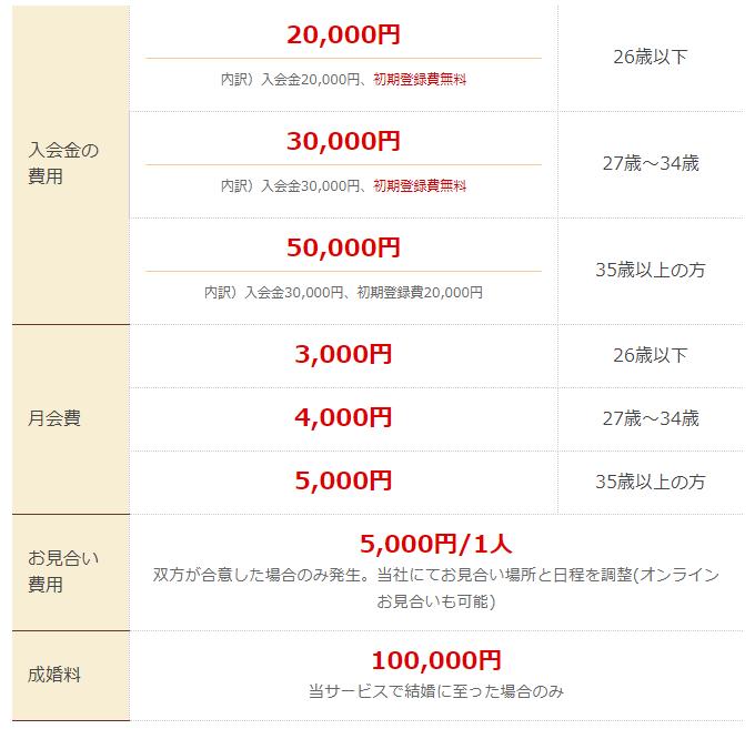 フュージョンブライダル料金表