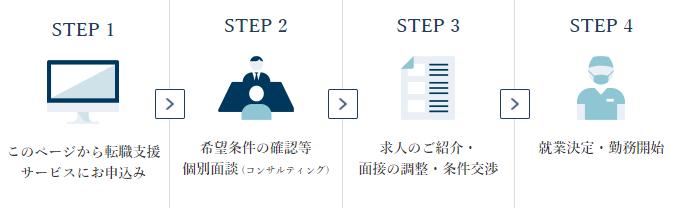 麻酔科医お仕事サイト「アネナビ!」入職の流れ