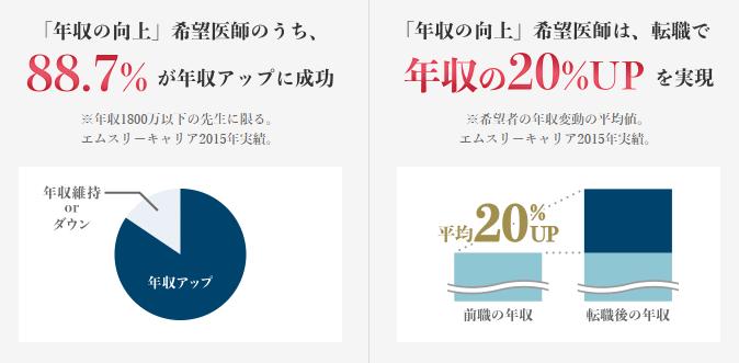麻酔科医お仕事サイト「アネナビ!」年収アップ