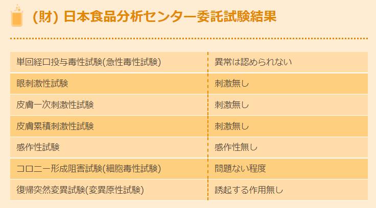 ペット消臭剤・除菌剤『カンファペット』財団法人 日本食品分析センター
