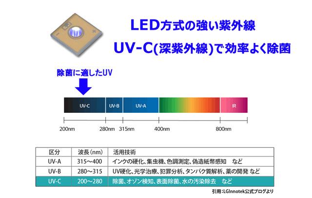 UV-C LED技術で除菌