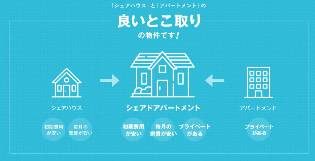 【シェアドアパートメント】東京都内で家賃が安い:シェアドアパートメントとは