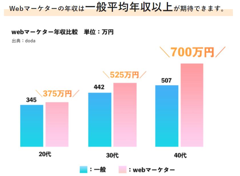 WEBマーケター平均年収
