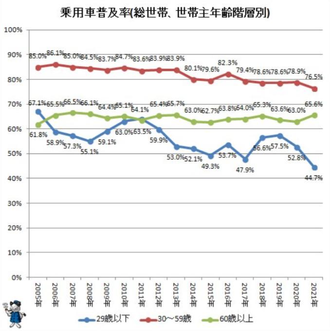 年齢階層別に乗用車普及率の実情をさぐる(2021年公開版)