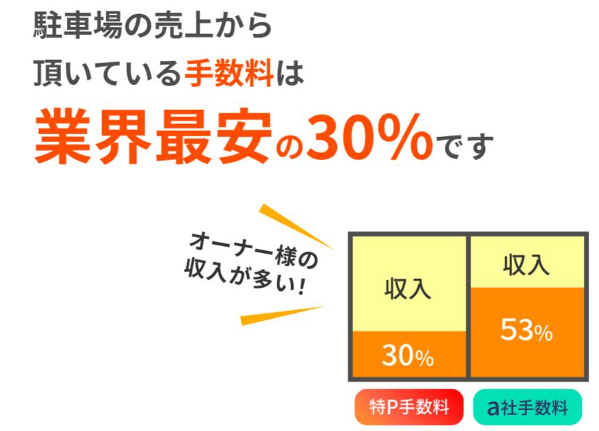 駐車場を貸し出してみよう【毎月3万6千円の収入】 - 特P (とくぴー)他社比較